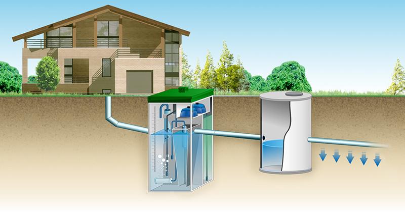 Монтаж станции биологической очистки: схема расположения на участке