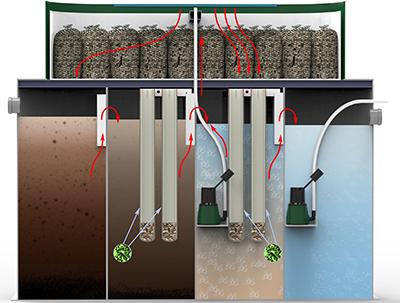 Схема устройства станции биологической очистки